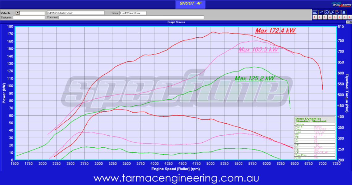 MiniCooper_JCW_Tarmac_Engineering_Dyno