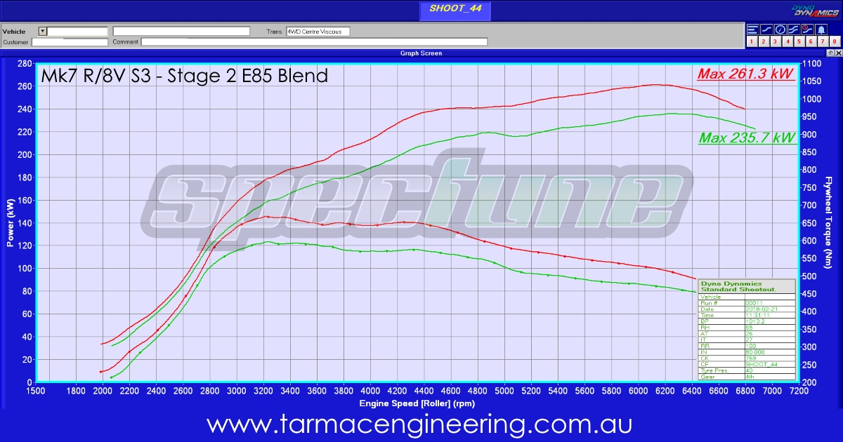 Mk7 R 8v S3 Stage 2 E85 Tarmac Engineering